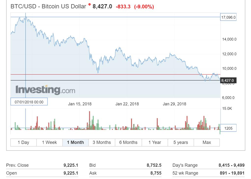 Ar trebui să investiți în Bitcoin? - Investiții - 2020